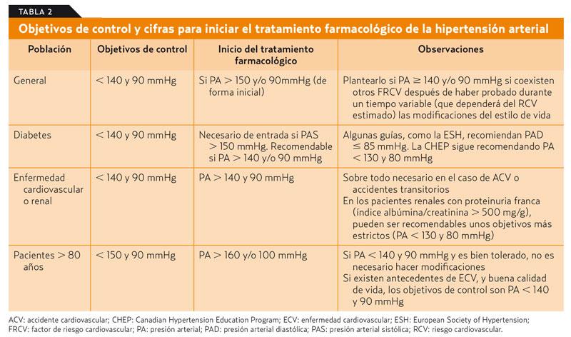 Presión arterial rango normal canadá